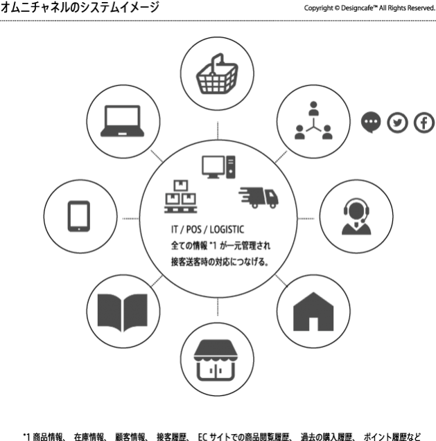 オムニチャネルは、「顧客管理情報と在庫管理情報(バックエンド)が一元化されている」事で「各々のチャネルのシームレスな連携を可能」としていますが、各々のチャネルが深掘りされる事(SNSでは良質な情報やユーザーの感想、店舗では商品を購入する事によって得られるベネフィット=体感)が非常に重要になってきます。
