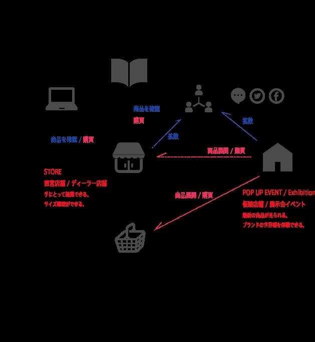 オムニチャネルにおけるブランド・アイデンティティと店舗と展示会の役割は「検索 / ウェブ広告 / SNS / 雑誌広告 / 新聞広告」はブランドを知るキッカケ作りや商品性能を知るば場として。 SNSはブランド側の発信とユーザーとのコミュニケーションの場としても機能する。 リアルな情報は最寄りの店舗や展示会で体験し、店舗もしくはECで購入する。 その為、店舗では商品の魅力を最大限に引き出す売り場づくりが必要となる。 展示会では商品のみならずブランド背景を含めたブランドの世界観が大切になる。