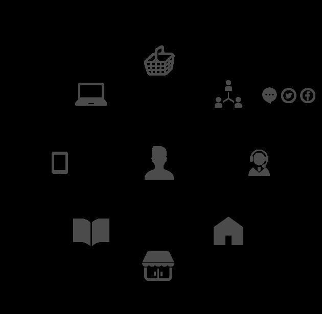 オムニチャネルの全体アウトラインイメージ。全てのチャネルがシームレスに繋がり相互関係を補完します。