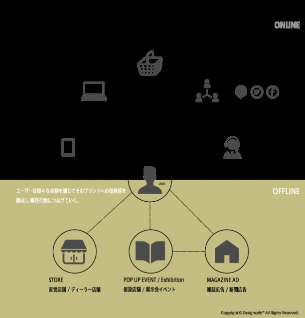 オムニチャネルの全体アウトラインイメージ。チャネルはオンライン(ECやウェブ広告、インフルエンサーによるブログやSNSなど)とオフライン(直営店舗やディーラー、展示会、ポップアップストア、雑誌広告など)の二つに分かれますが、この二つが各々を融解し、シームレスな体験ができる事でいつでもどこでも購買行動を引き起こす事ができます。