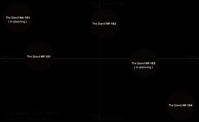 HF-101から、用途の異なる104までの4タイプと移動可能な常設型(一定期間常設する前提の屋台デザイン)1タイプ、合計5タイプの屋台デザイン開発を進めています。屋台の用途と業態の想定を示したもの